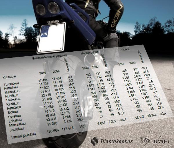 rekisteritilasto_2010